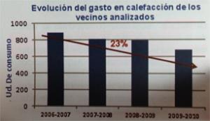 grafica_consumos_calefaccion